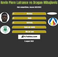 Kevin La France vs Dragan Mihajlovic h2h player stats