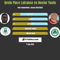 Kevin Piere Lafrance vs Hector Yuste h2h player stats