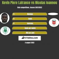 Kevin La France vs Nicolas Ioannou h2h player stats