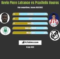Kevin La France vs Praxitelis Vouros h2h player stats