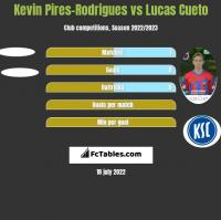 Kevin Pires-Rodrigues vs Lucas Cueto h2h player stats
