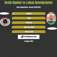 Kevin Rauhut vs Lukas Koenigshofer h2h player stats
