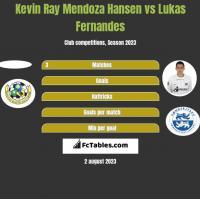 Kevin Ray Mendoza Hansen vs Lukas Fernandes h2h player stats