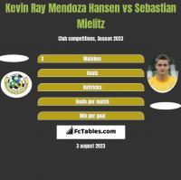 Kevin Ray Mendoza Hansen vs Sebastian Mielitz h2h player stats