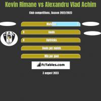 Kevin Rimane vs Alexandru Vlad Achim h2h player stats