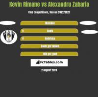 Kevin Rimane vs Alexandru Zaharia h2h player stats