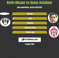 Kevin Rimane vs Anass Achahbar h2h player stats