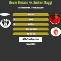 Kevin Rimane vs Andrea Raggi h2h player stats