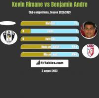 Kevin Rimane vs Benjamin Andre h2h player stats