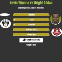 Kevin Rimane vs Bright Addae h2h player stats