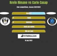 Kevin Rimane vs Carlo Casap h2h player stats