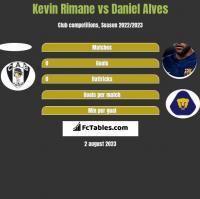 Kevin Rimane vs Daniel Alves h2h player stats