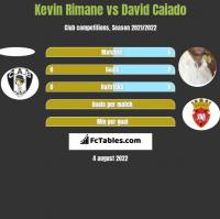 Kevin Rimane vs David Caiado h2h player stats