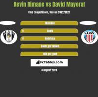 Kevin Rimane vs David Mayoral h2h player stats