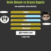 Kevin Rimane vs Drazen Bagaric h2h player stats