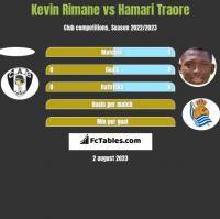 Kevin Rimane vs Hamari Traore h2h player stats