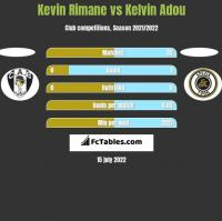Kevin Rimane vs Kelvin Adou h2h player stats