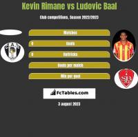 Kevin Rimane vs Ludovic Baal h2h player stats