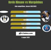 Kevin Rimane vs Marquinhos h2h player stats