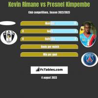 Kevin Rimane vs Presnel Kimpembe h2h player stats