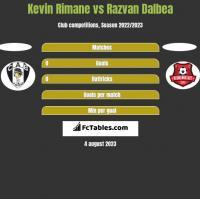 Kevin Rimane vs Razvan Dalbea h2h player stats