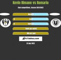 Kevin Rimane vs Romario h2h player stats