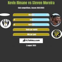 Kevin Rimane vs Steven Moreira h2h player stats