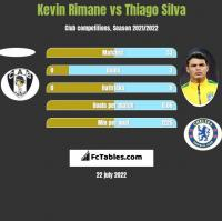 Kevin Rimane vs Thiago Silva h2h player stats