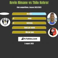 Kevin Rimane vs Thilo Kehrer h2h player stats