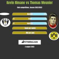 Kevin Rimane vs Thomas Meunier h2h player stats