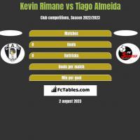 Kevin Rimane vs Tiago Almeida h2h player stats
