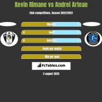 Kevin Rimane vs Andrei Artean h2h player stats