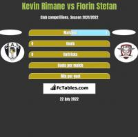 Kevin Rimane vs Florin Stefan h2h player stats