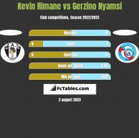 Kevin Rimane vs Gerzino Nyamsi h2h player stats