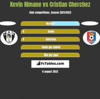 Kevin Rimane vs Cristian Cherchez h2h player stats