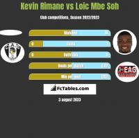 Kevin Rimane vs Loic Mbe Soh h2h player stats