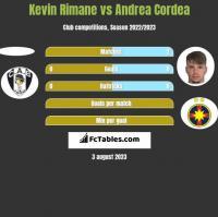 Kevin Rimane vs Andrea Cordea h2h player stats