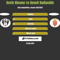 Kevin Rimane vs Benoit Badiashile h2h player stats