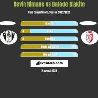 Kevin Rimane vs Bafode Diakite h2h player stats