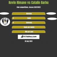 Kevin Rimane vs Catalin Barbu h2h player stats