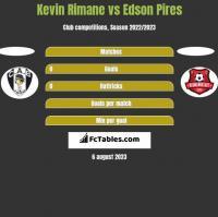 Kevin Rimane vs Edson Pires h2h player stats