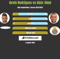 Kevin Rodrigues vs Aleix Vidal h2h player stats