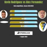 Kevin Rodrigues vs Alex Fernandez h2h player stats
