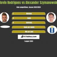 Kevin Rodrigues vs Alexander Szymanowski h2h player stats