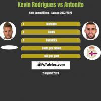 Kevin Rodrigues vs Antonito h2h player stats