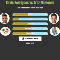 Kevin Rodrigues vs Aritz Elustondo h2h player stats