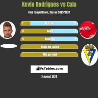 Kevin Rodrigues vs Cala h2h player stats