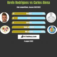Kevin Rodrigues vs Carles Alena h2h player stats