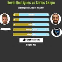 Kevin Rodrigues vs Carlos Akapo h2h player stats