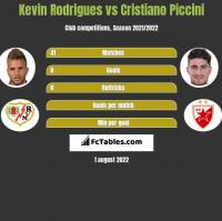 Kevin Rodrigues vs Cristiano Piccini h2h player stats